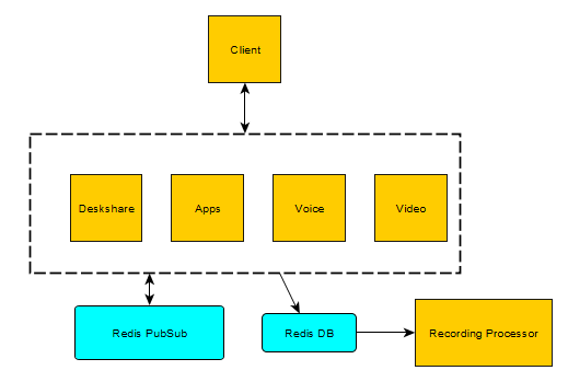 Red5 Apps architecture