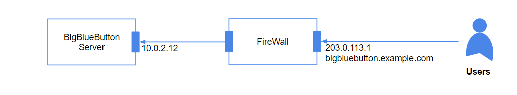Bigbluebutton install for webrtc audio to work you need to change the configuration of freeswitch to listen for connections on the external ip address of the firewall fandeluxe Image collections